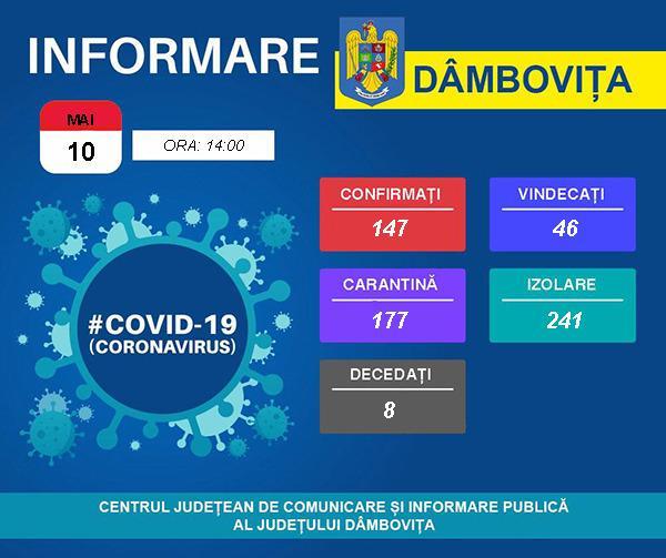 Situația COVID-19 în județul Dâmbovița. 10.05.2020