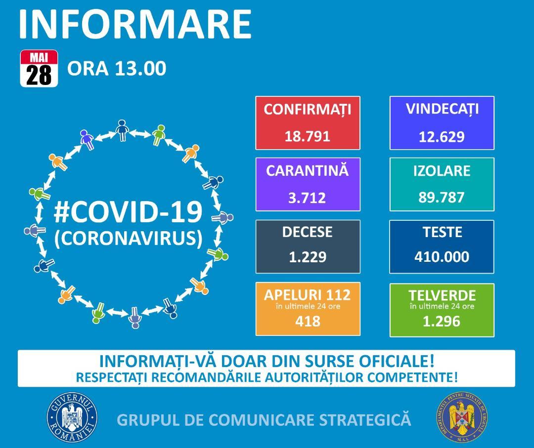 Până astăzi, 28 mai, pe teritoriul României, au fost confirmate 18.791 de cazuri de persoane infectate cu virusul COVID – 19. SITUAȚIA PE JUDEȚE