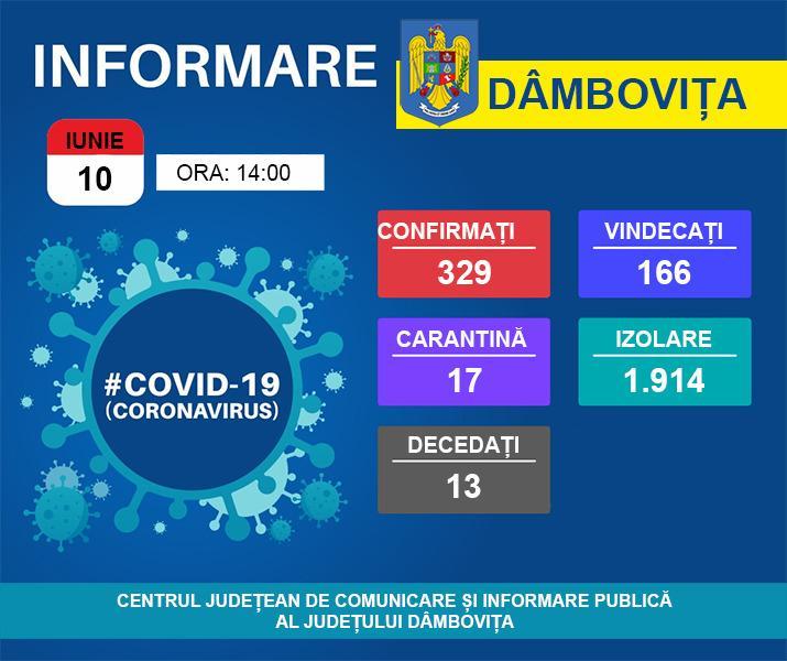 Dâmbovița: 329 de persoane sunt infectate cu noul coronavirus