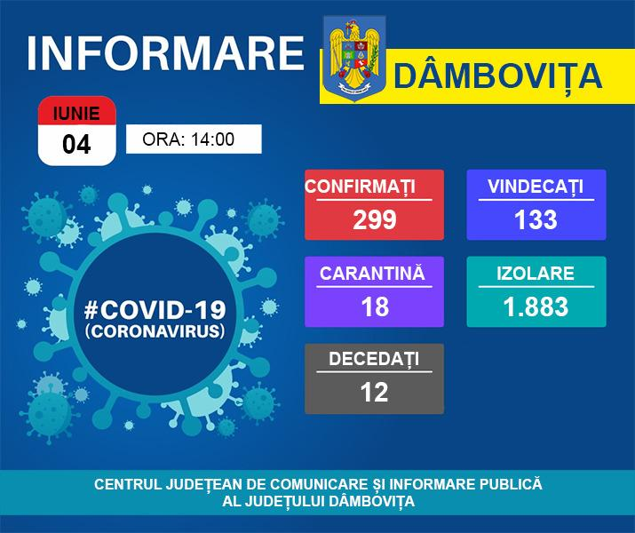 Situația COVID-19 în Dâmbovița