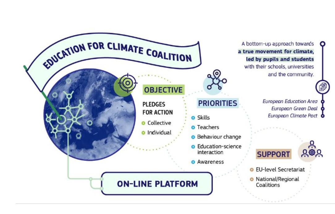 """Apel public la exprimarea angajamentului instituțiilor de învățământ privind participarea la Coaliția """"Educație pentru climă"""""""